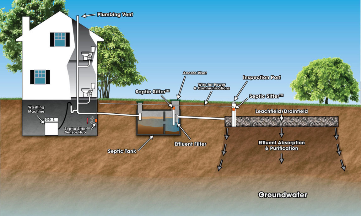 Tips for Maintaining Your Septic System – New Hampshire & Maine